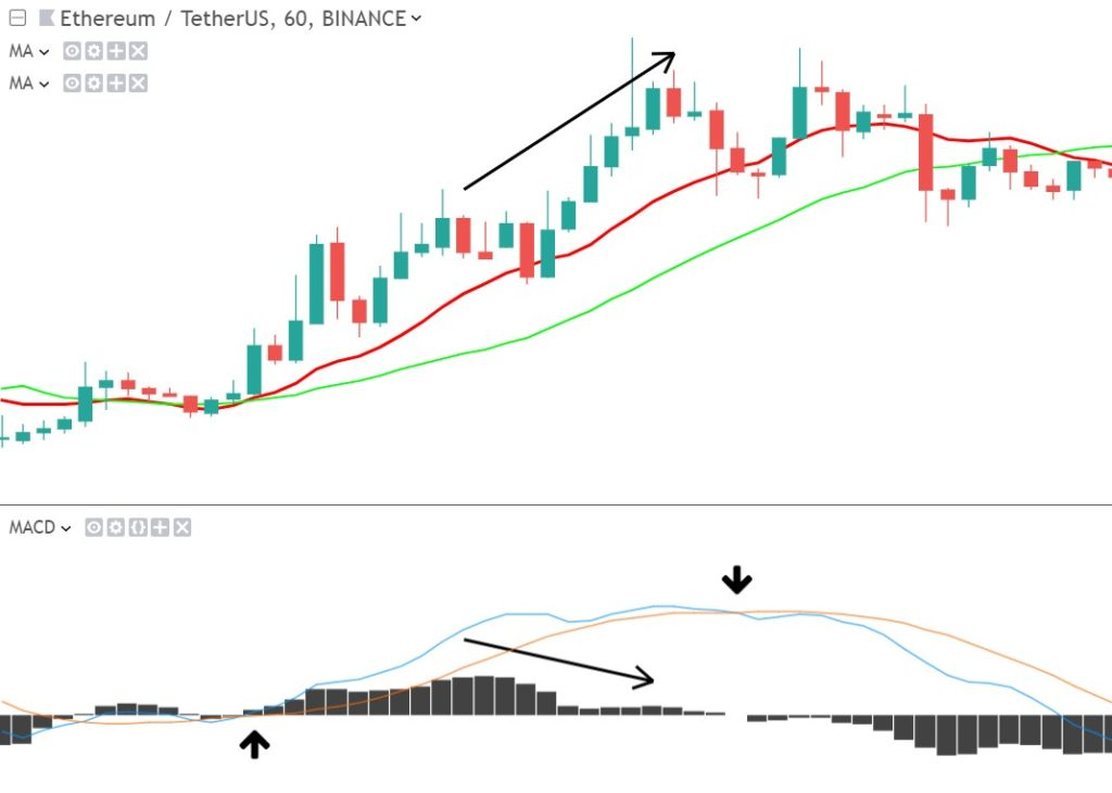 5 7: Technical Analysis: Indicators - Trading Crypto Course