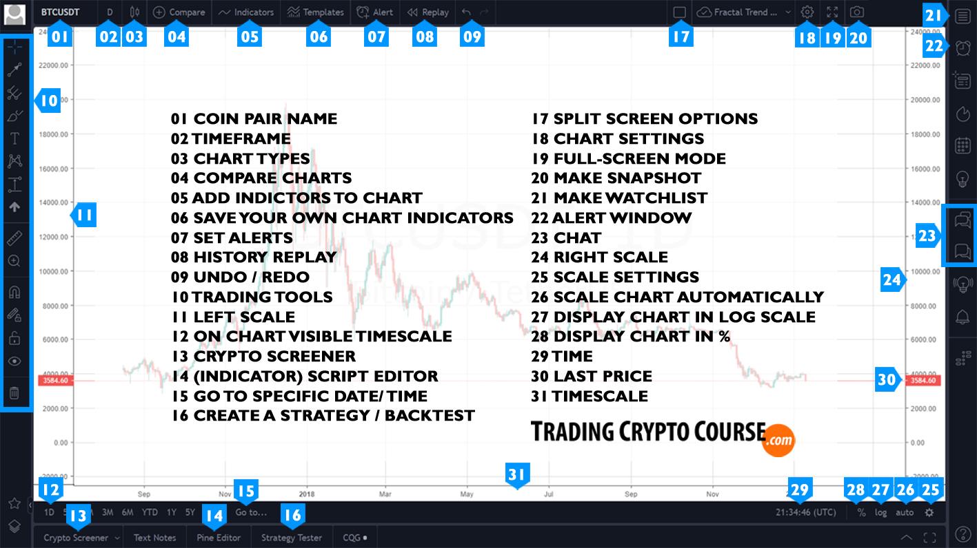 Tradingview Interface explained - BETA - Trading Crypto Course
