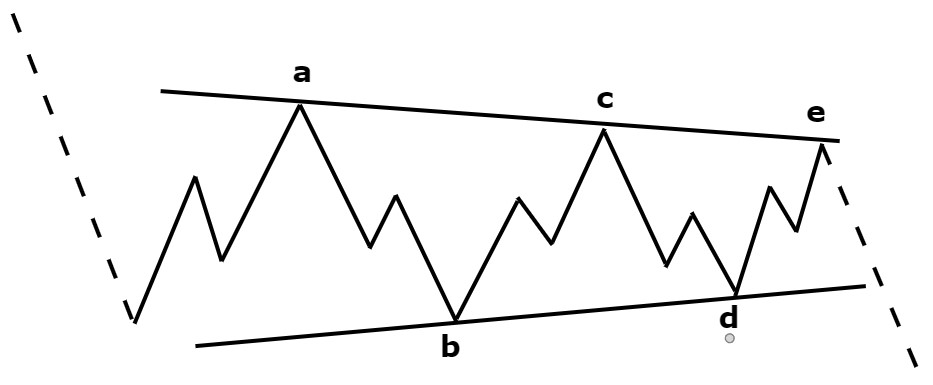 triangle_elliott_wave