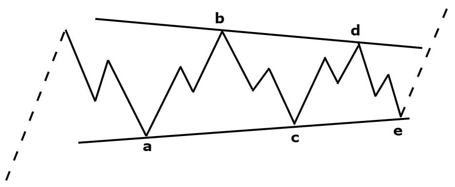 5 9 1: Technical Analysis: Elliott Wave Theory - Trading